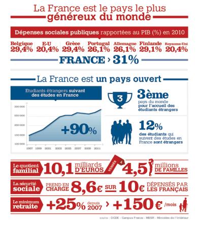 Bilan France pays généreux